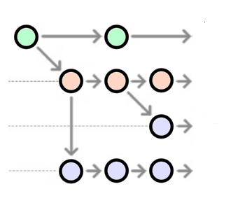 Git Branching Workflow